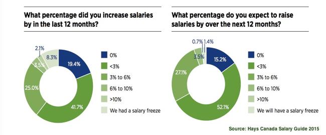 hays salary guide canada 2017